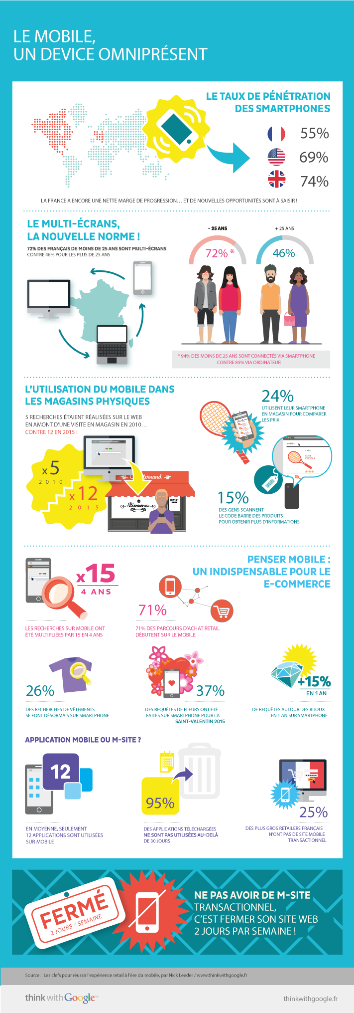 Marché-Mobile-France-2015-infograhie