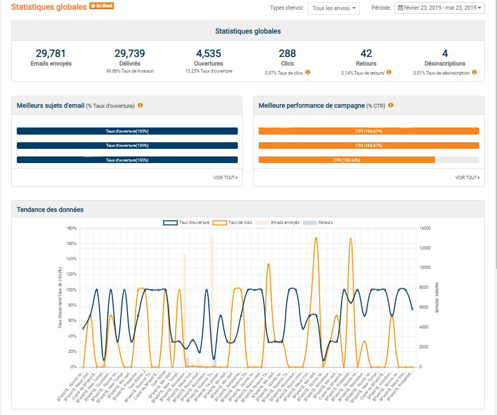 ODU Speed datation